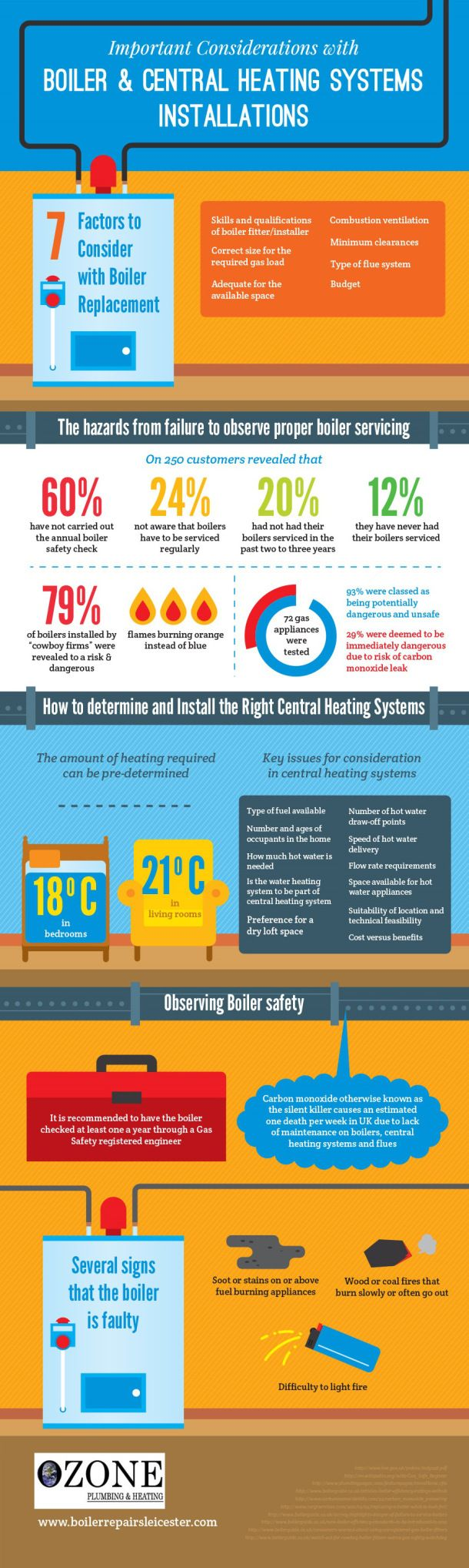 Important Considerations with Boiler & Central Heating Systems Installations[INFOGRAPHIC]