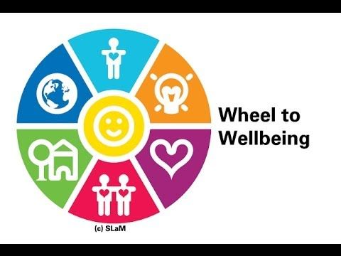 Different sections of wellbeing