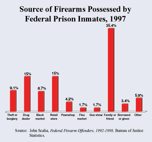 http://library.intellectualtakeout.org/library/chart-graph/source-firearms-possessed-federal-prison-inmates-1997   Source of Firearms Possessed by Federal Prison Inmates, 1997