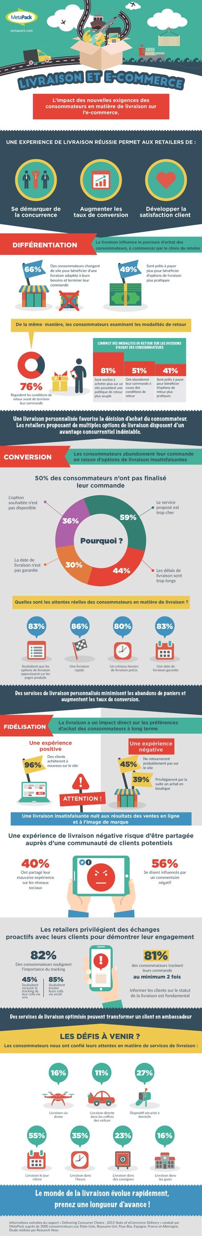Infographie | Infographie - pourquoi la livraison est l'enjeu crucial du e-commerce