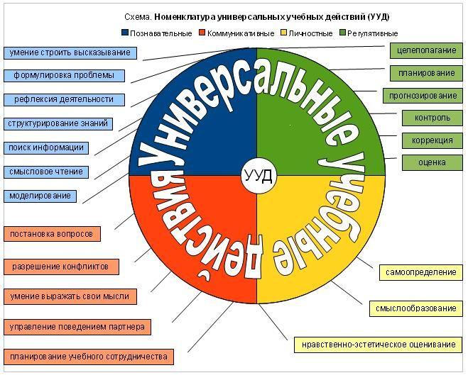 ФГОС - коллекция: Инфографика УУД