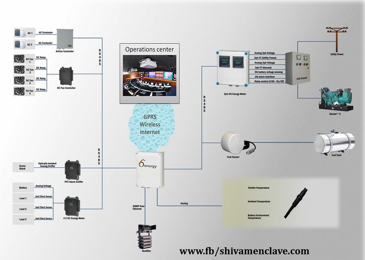 Multi Vendor Telecom Infrastructure products for GSM, CDMA, 3G and - wimax engineer sample resume