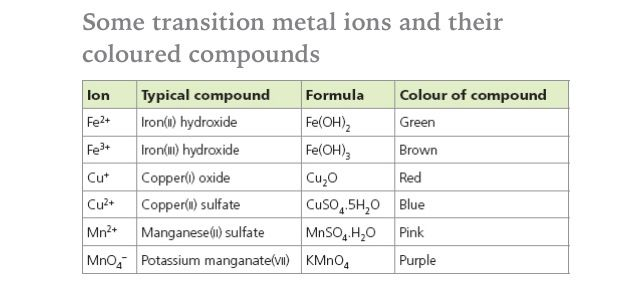 transition metals often form coloured compounds chemistry pinterest metric conversion. Black Bedroom Furniture Sets. Home Design Ideas