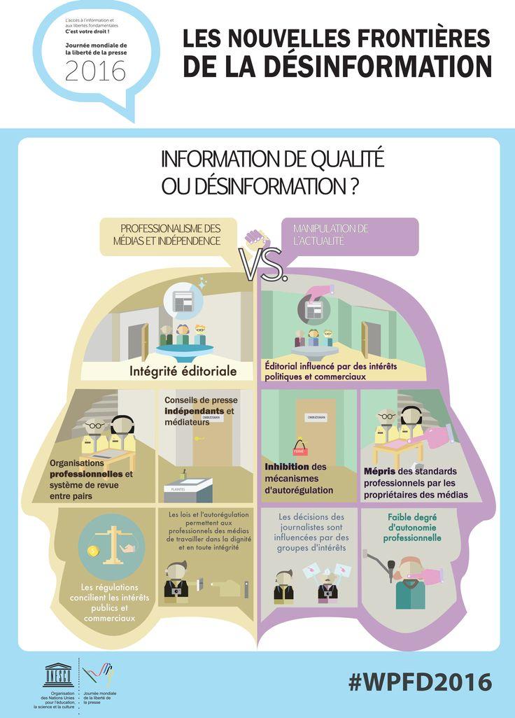 3 mai 2016 – Journée mondiale de la liberté de la presse. L'UNESCO a réalisé une série de neuf infographies sur les médias, les libertés fondamentales et l'accès à l'information.