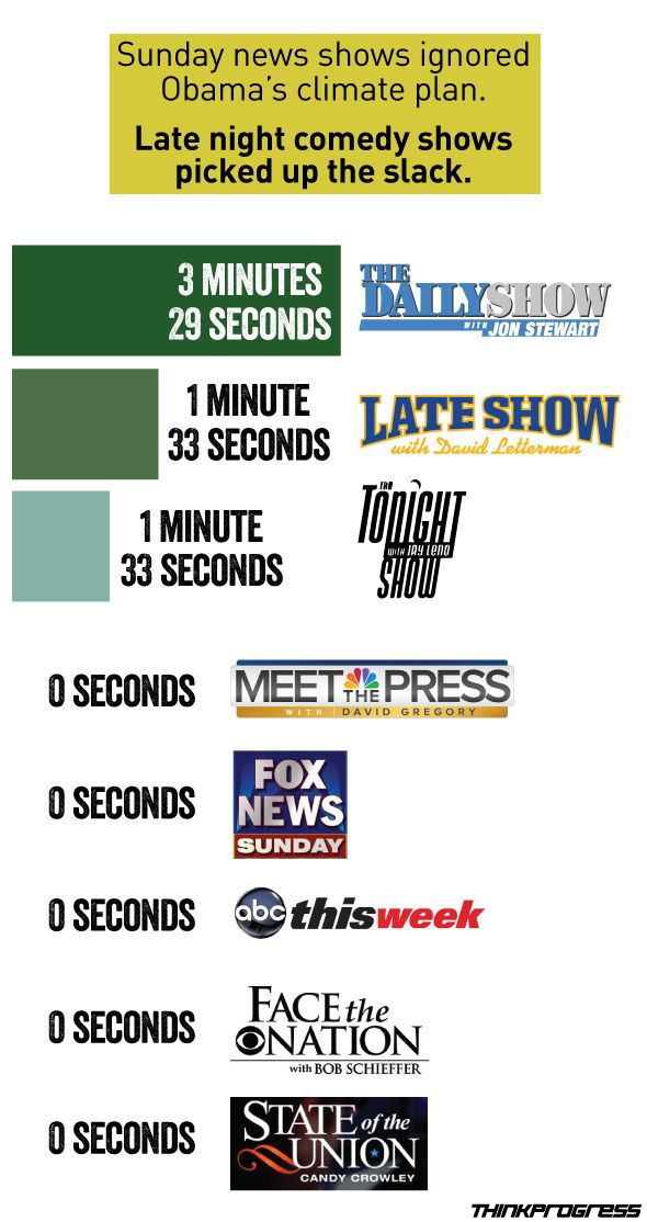 Infographic: Sunday News Shows Ignored Obama's Climate Plan But Late-Night Comics Picked Up The Slack