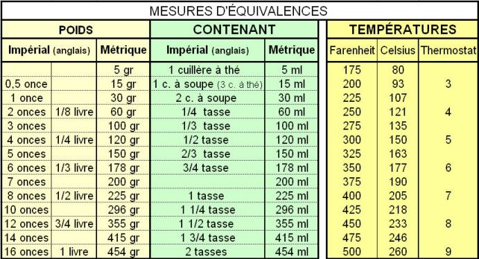 Mesures equivalences