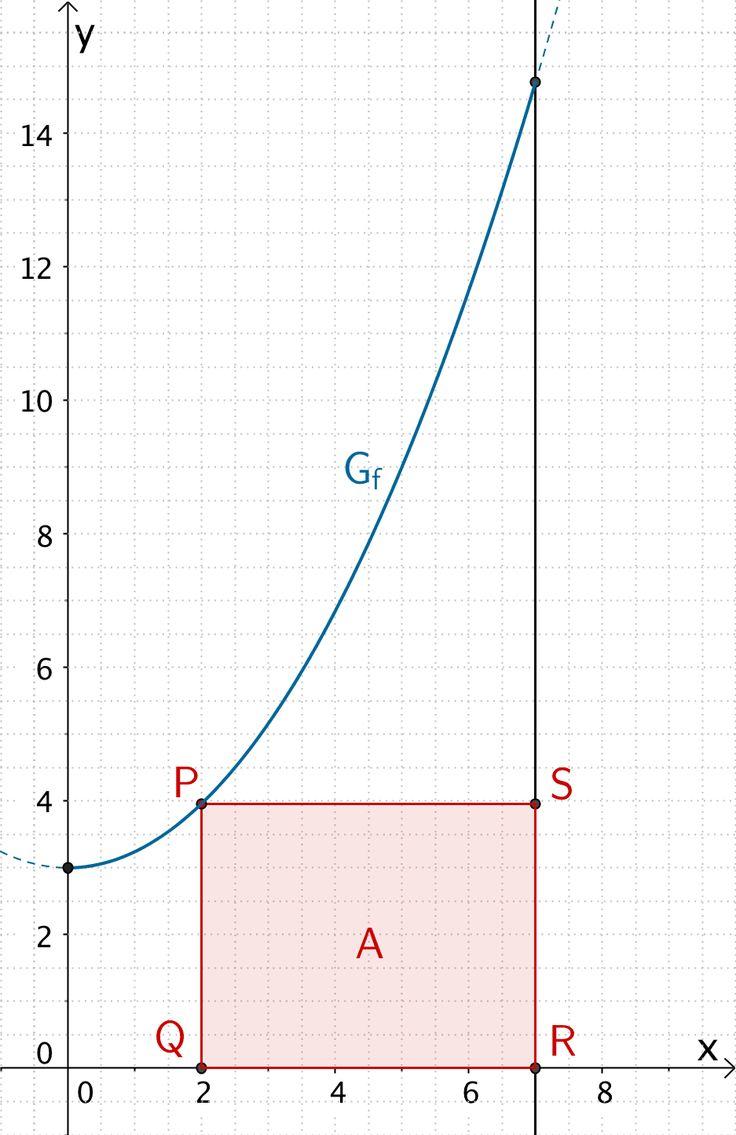 Mathematik Abitur Skript Bayern - Extremwertaufgaben: Vorgehensweise, Zielfunktion formulieren, sinnvoller Definitionsbereich, relative Extremstellen und Randextrema