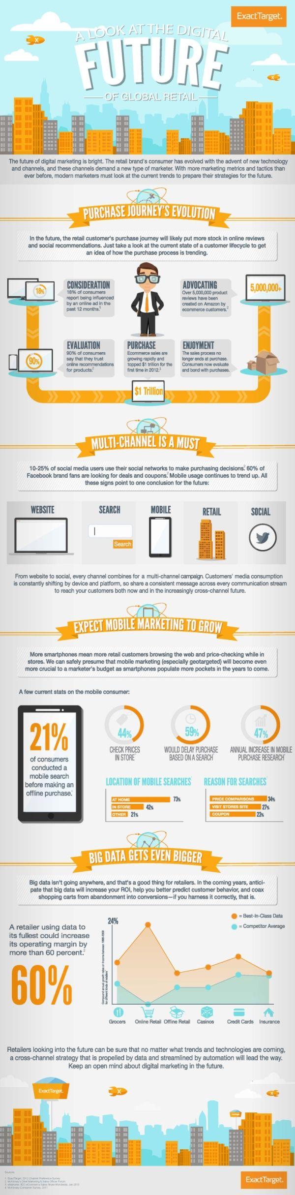 Die digitale Zukunft des Einzelhandels