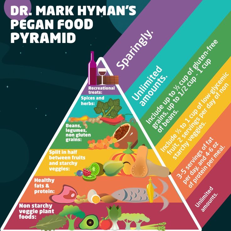 Dr. Mark Hyman's  Pegan Food  Pyramid