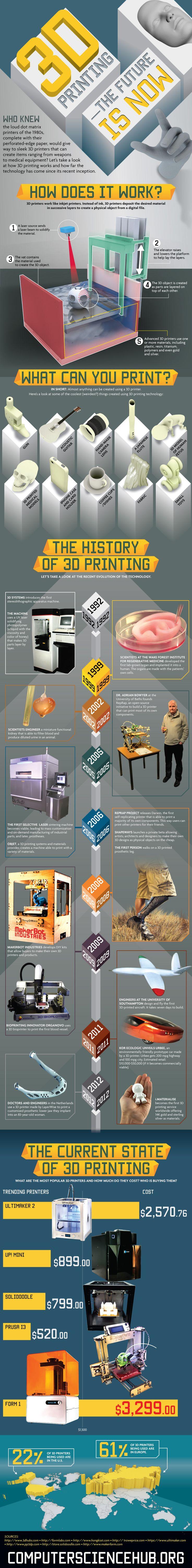 Impresoras 3D, historia y funcionamiento en una imagen.