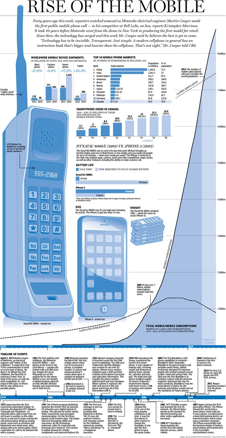 Graphic: Rise of the mobilephone. National Post