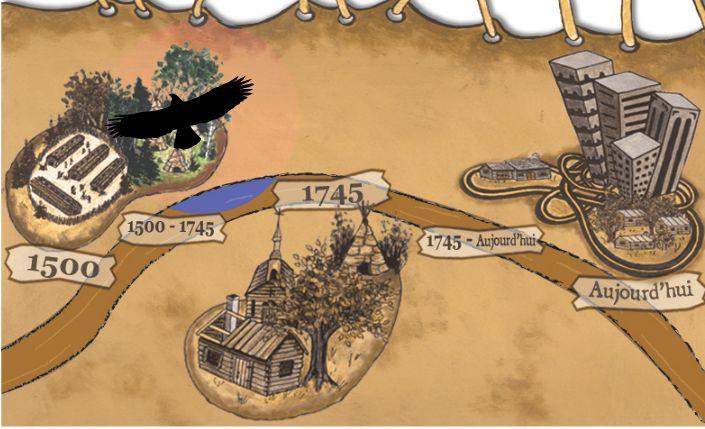 Activités d'apprentissage sur l'histoire des Premières nations pour le deuxième cycle du primaire.