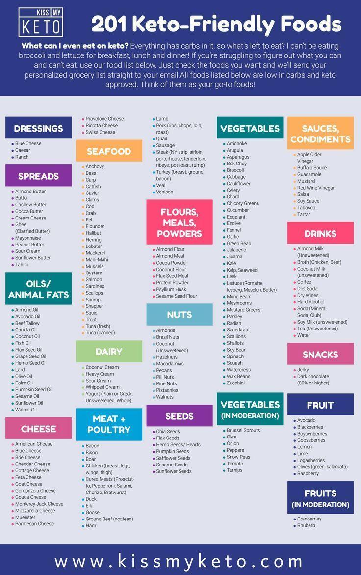 Miscreant Ketogenic Diet Plan #dietplan #DietFoodDaily