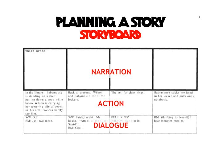 115 best Writing-Structure And Storyboarding images on Pinterest - what is storyboard
