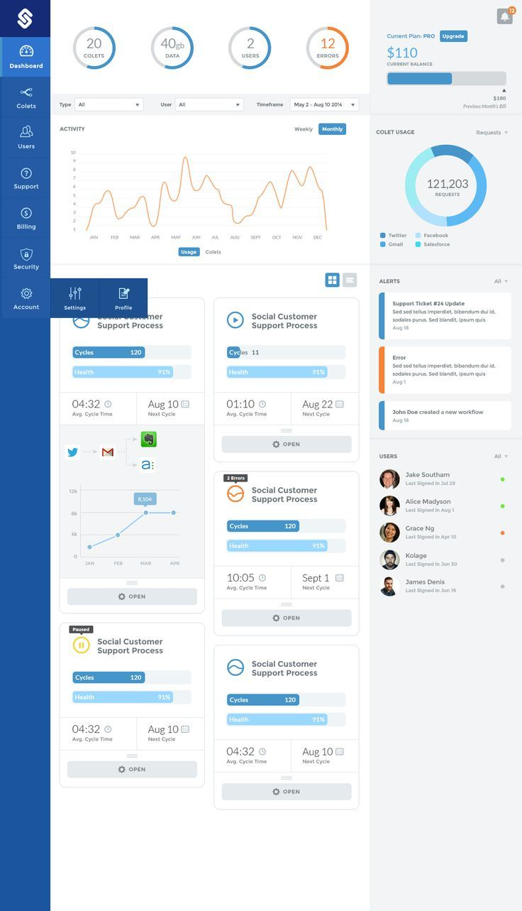 Dashboard designs                                                       …. If you like UX, design, or design thinking, check out theuxblog.com
