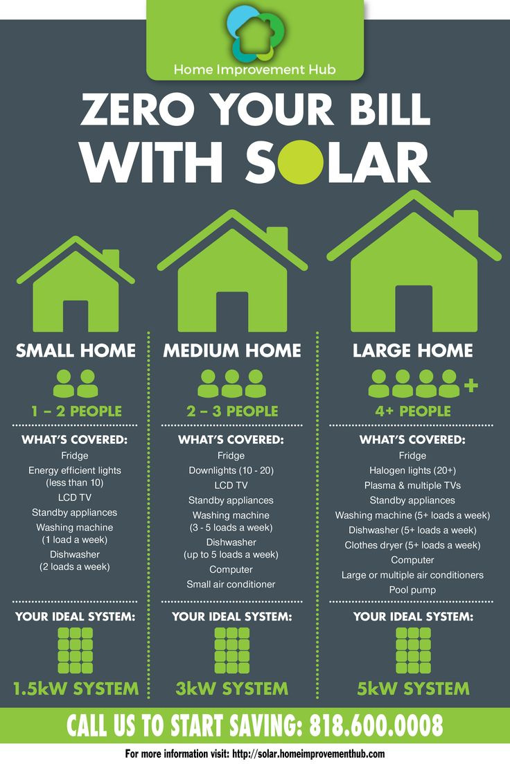 Take advantage of easy, affordable financing options for new solar panels. $0 upfront, make no payments until November 2017. Visit http://solar.homeimprovementhub.com/ for details.