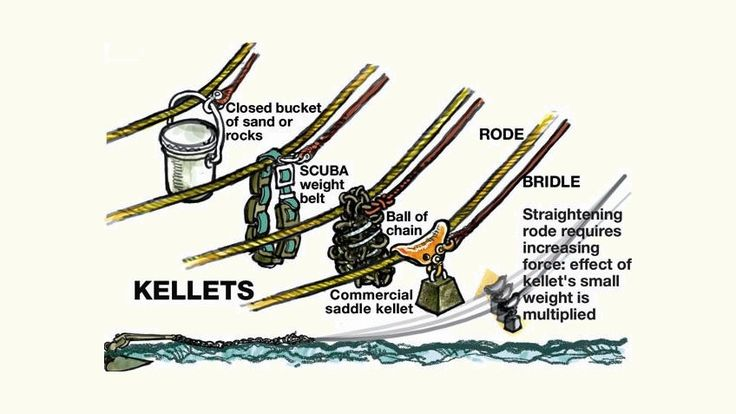 Diagram showing different types of Anchor Kellett in use. the Kellett is used to increase the holding force of the boat anchor by pre-stressing the rode and adding more downward force onto the anchor rope which makes the anchor hold at the bottom more firmly. Various types of kellett can be used as in this picture, for example a closed, weighted bucket, a scuba weight belt, a ball of chain or a commercial kellett weight. Anchor kellets are often called by different names such as 'Anchor…