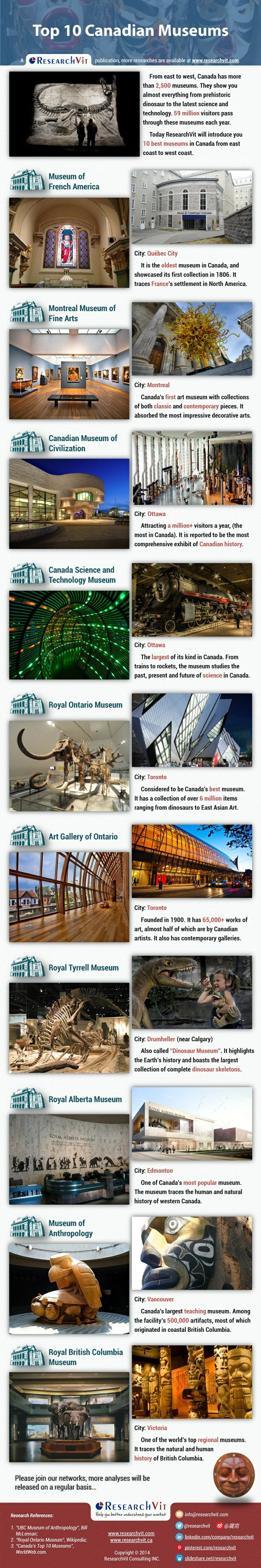 Top 10 Canadian Museums: From east to west, Canada has more than 2,500 museums. They show you almost everything from prehistoric dinosaur to the latest science and technology. 59 million visitors pass through these museums each year.
