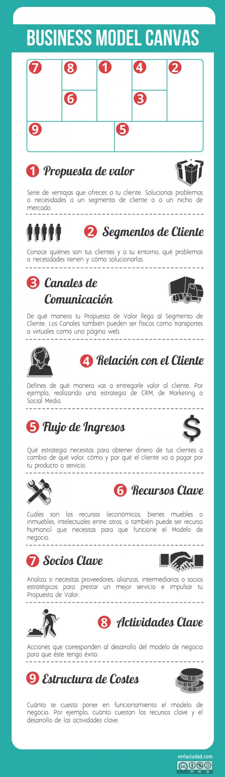 infografías business model canvas - Buscar con Google