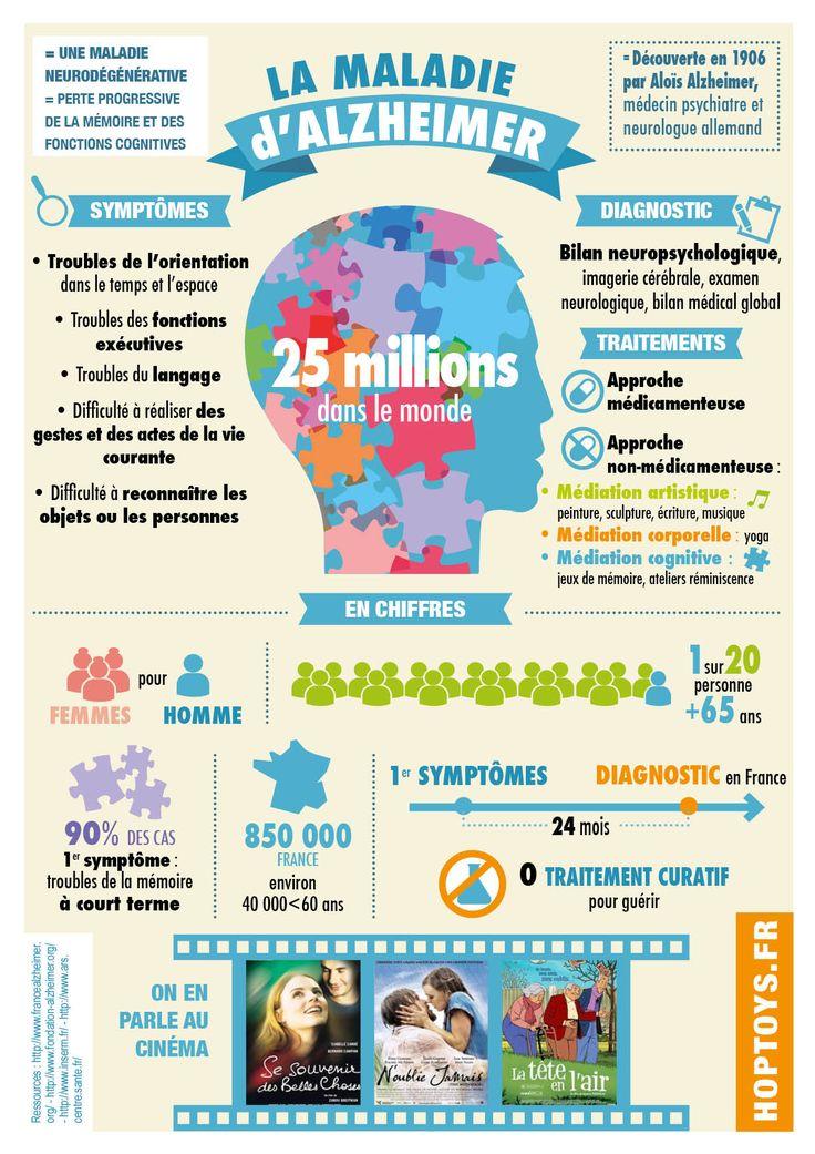 #JournéeInternationale #handicap #sensibilisation Infographie sur la maladie d'Alzheimer A l'occasion de la journée mondiale dédiée à la maladie d'#Alzheimer, le 21 septembre 2014, nous avons réalisé une infographie pour mieux comprendre les caractéristiques de cette maladie qui touche plus de 25 millions de personnes dans le monde.