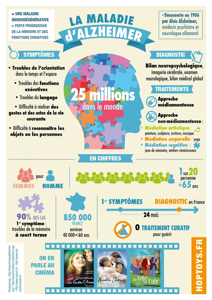 Infographie sur la maladie d'Alzheimer A l'occasion de la journée mondiale dédiée à la maladie d'#Alzheimer, le 21 septembre 2014, nous avons réalisé une infographie pour mieux comprendre les caractéristiques de cette maladie qui touche plus de 25 millions de personnes dans le monde.
