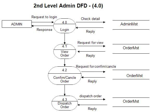 42 best project uml diagram images on pinterest management use dfd diagram for online shopping website ccuart