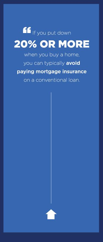 Mortgage Insurance - What is PMI and how does it work? - Zillow #realestate #firsttimehomebuyers