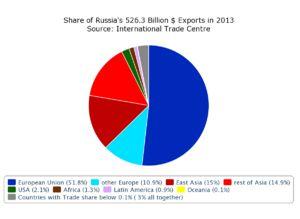 Economy of Russia - Wikipedia, the free encyclopedia