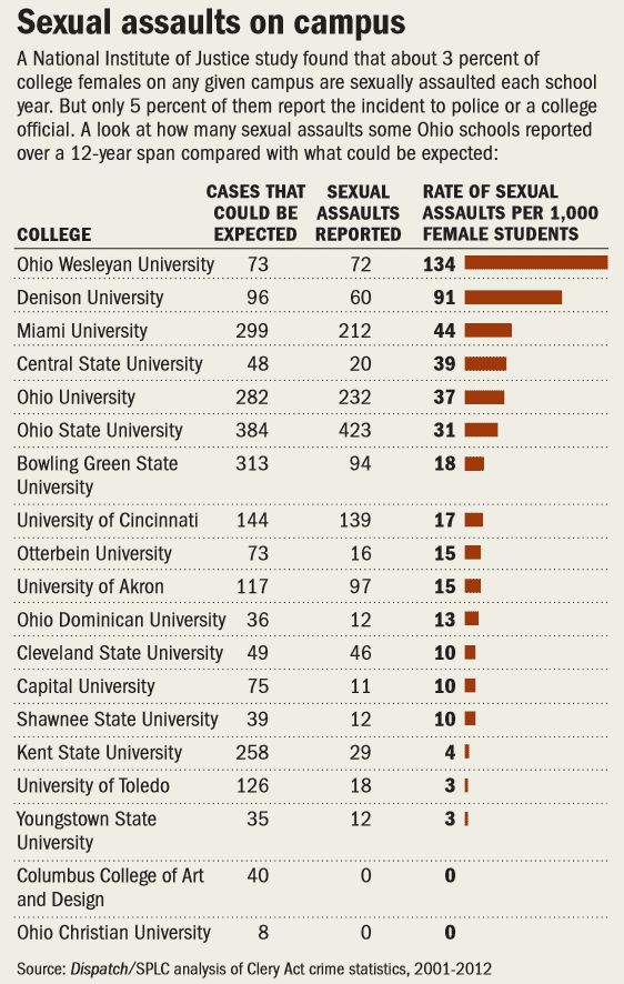 Reports On College Crime Are Deceptively Inaccurate  The Columbus