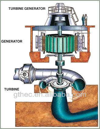 Small hydro power water trubine runner/wheel for hydroelectricity regarding modernization/rehabilitation $10000~$100000