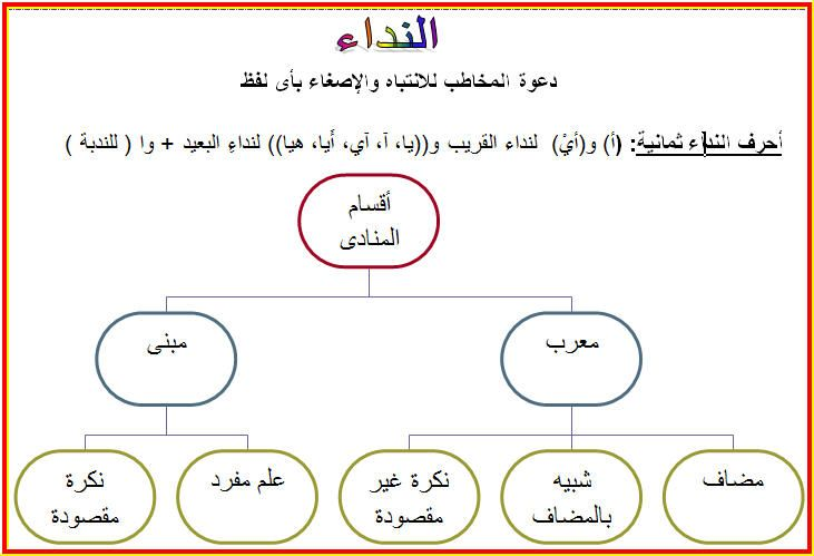 قواعد اللغة العربية - Google Search