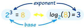 logarithm concept