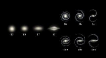Types of galaxies, according to the Hubble classification scheme. An E indicates a type of elliptical galaxy; an S is a spiral; and SB is a barred-spiral galaxy Galaxy.