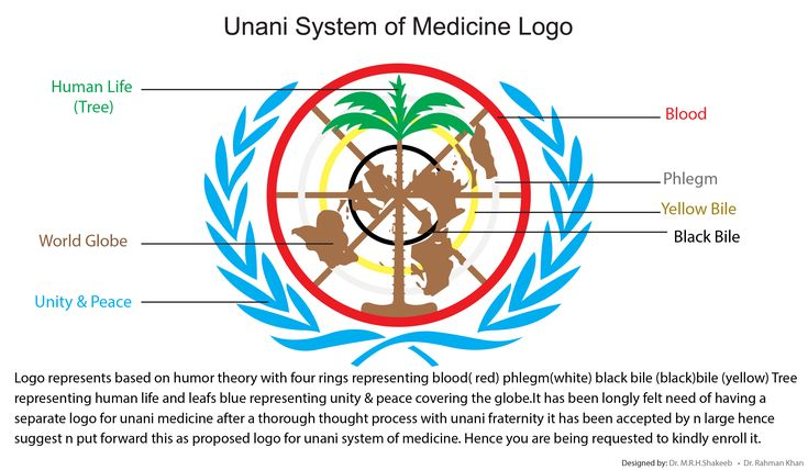 Logo represents based on humor theory with four rings representing blood( red) phlegm(white) black bile (black)bile (yellow) Tree representing human life and leafs blue representing unity & peace covering the globe.It has been longly felt need of having a separate logo for unani medicine after a thorough thought process with unani fraternity it has been accepted by n large hence suggest n put forward this as proposed logo for unani system of medicine.