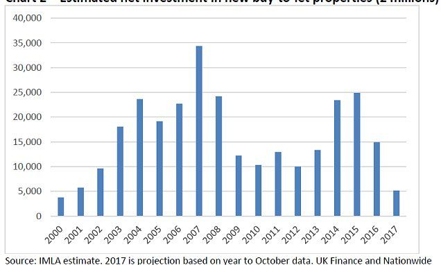 http://www.dailymail.co.uk/money/buytolet/article-5368301/Buy-let-investment-plummets-80-two-years.html