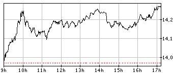 Graphique de la valeur bourse pour ENGIE