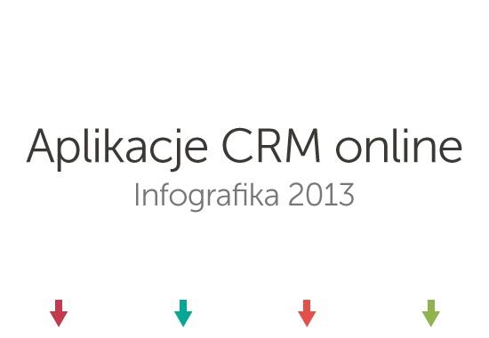Przygotowaliśmy infografikę opierając się na danych z ankiety przeprowadzonej w styczniu. Wśród badanych byli m.in.  użytkownicy aplikacji http://miniCRM.pl. Dane zgromadziliśmy również przeprowadzając wewnętrzne analizy.