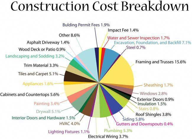3dprintingmetalawesome 3dprinterkidsdesign Building A House Cost Home Construction Cost Building Costs