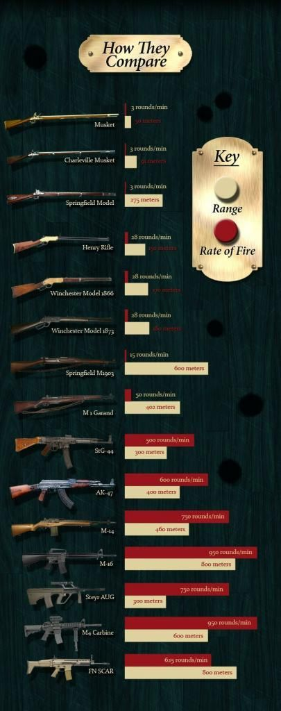 The Evolution Of The Rifle | The History On How It Has Changed & Evolved With Time & Technology By Survival Life http://survivallife.com/2014/07/01/evolution-of-the-rifle/