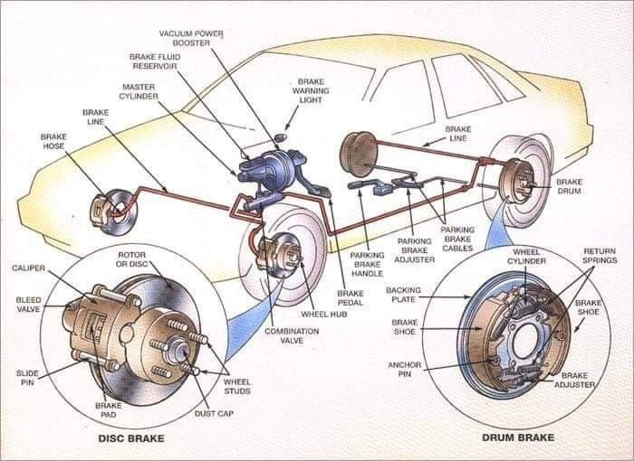 Car Parts Brake Repair Car Brake System Automotive Repair