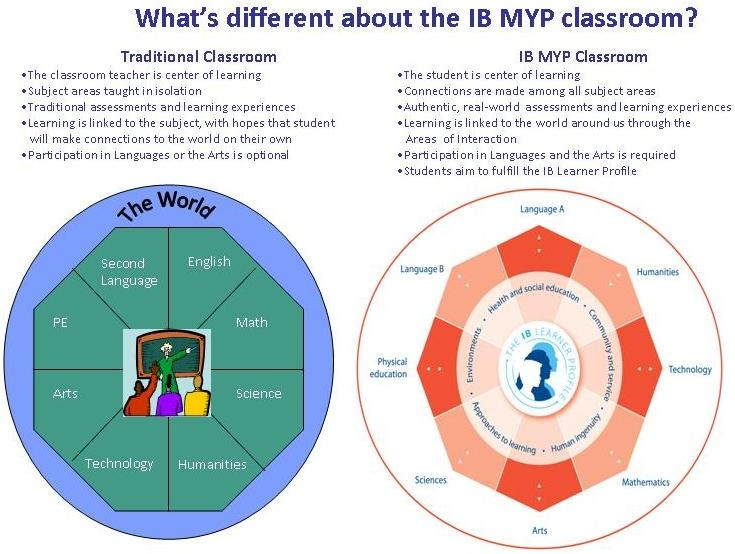 IB Middle Years Program (MYP) Overview