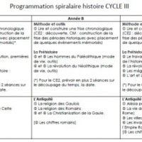 programmations spiralaires cycle 3