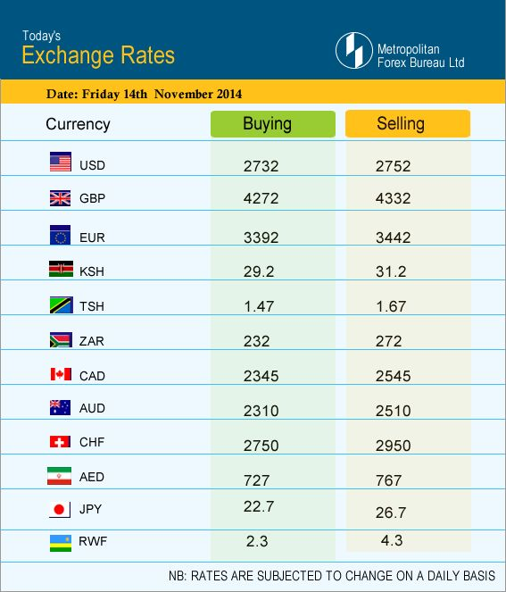 TODAY' EXCHANGE RATES Friday 14th - November - 2014 | Foreign exchange rate, Exchange rate ...