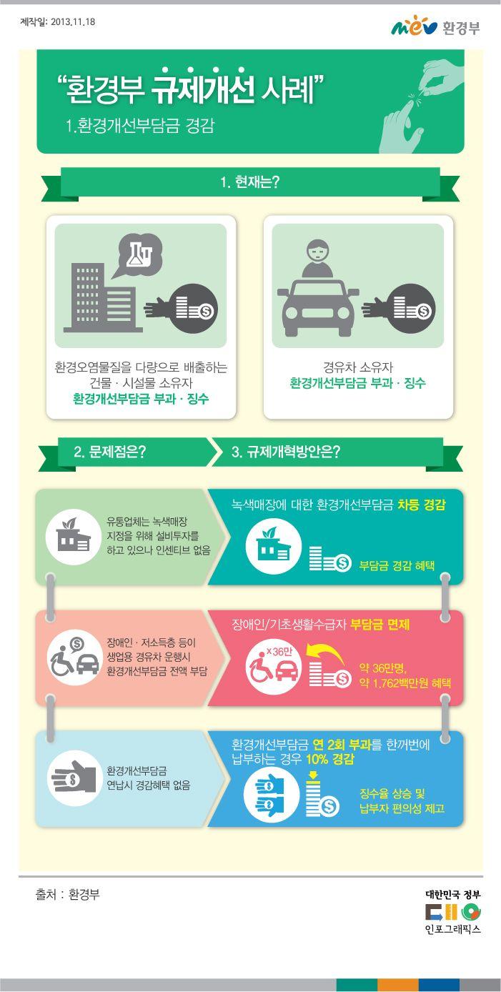 [인포그래픽]환경부 규제개선사례_환경개선부담금