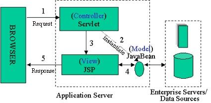 Server-side Java: Understanding JavaServer Pages Model 2 architecture Model View Controller (MVC) - JavaWorld