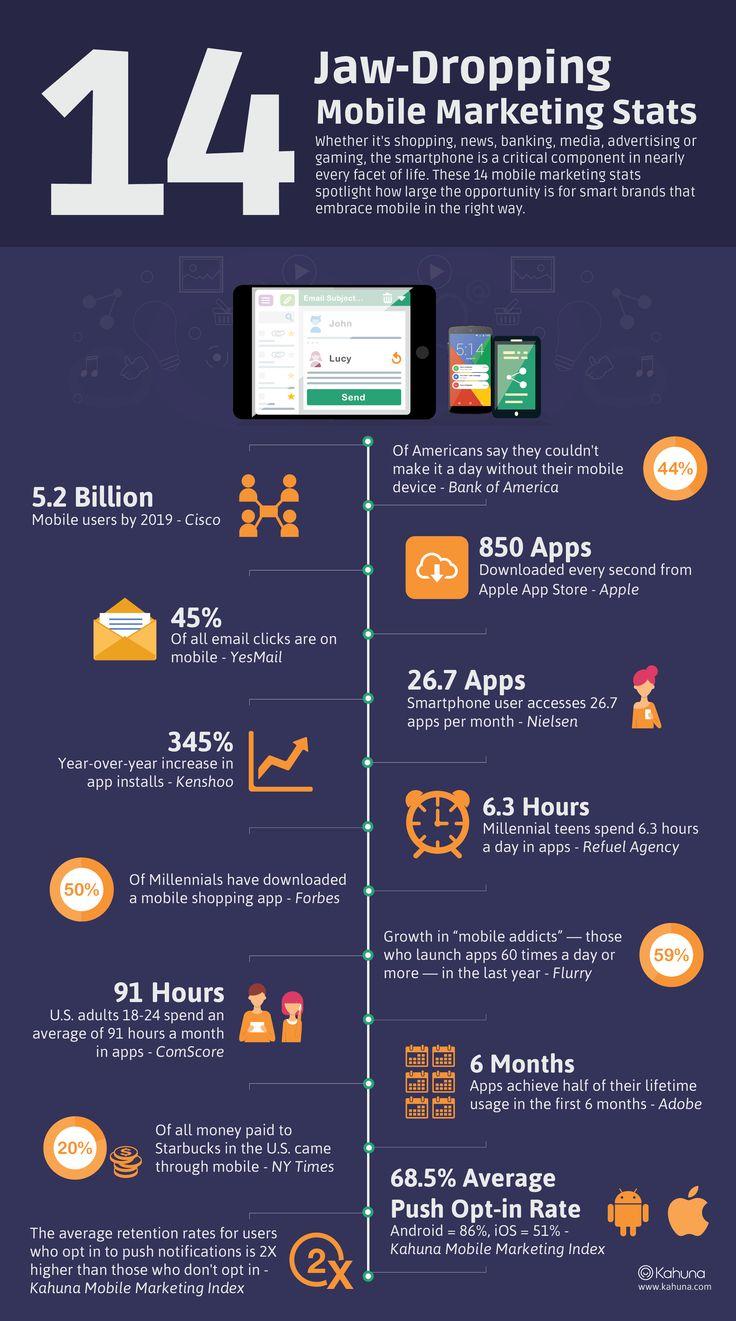 Infografía con 14 estadisticas increibles del uso de los dispositivos móviles. 14 Jaw-Dropping Mobile Marketing Stats [Infographic]