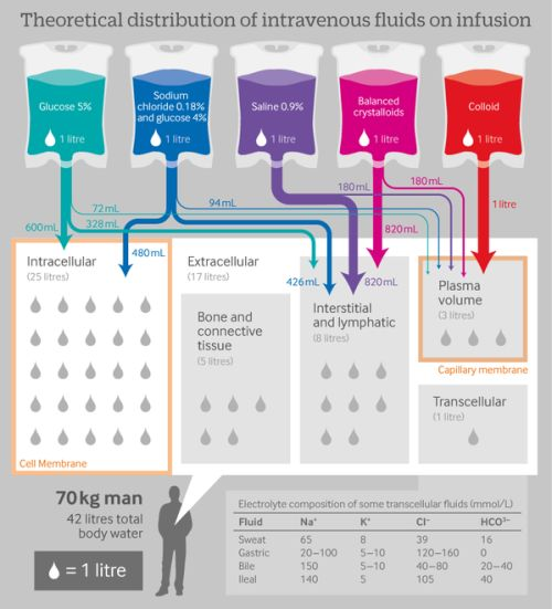 circulatingthedrain:  Ever wondered where different IV fluids infuse throughout the body?   Where was this chart when I was in nursing school?