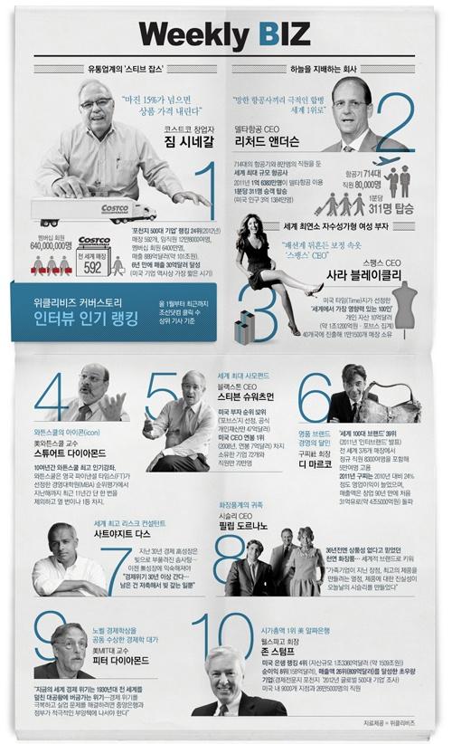 infographics / TESCO / Design / Interview / Magazine '위클리비즈' 커버스토리 인터뷰 인기 랭킹 TOP 10 / 2012 Popular interview news TOP 10