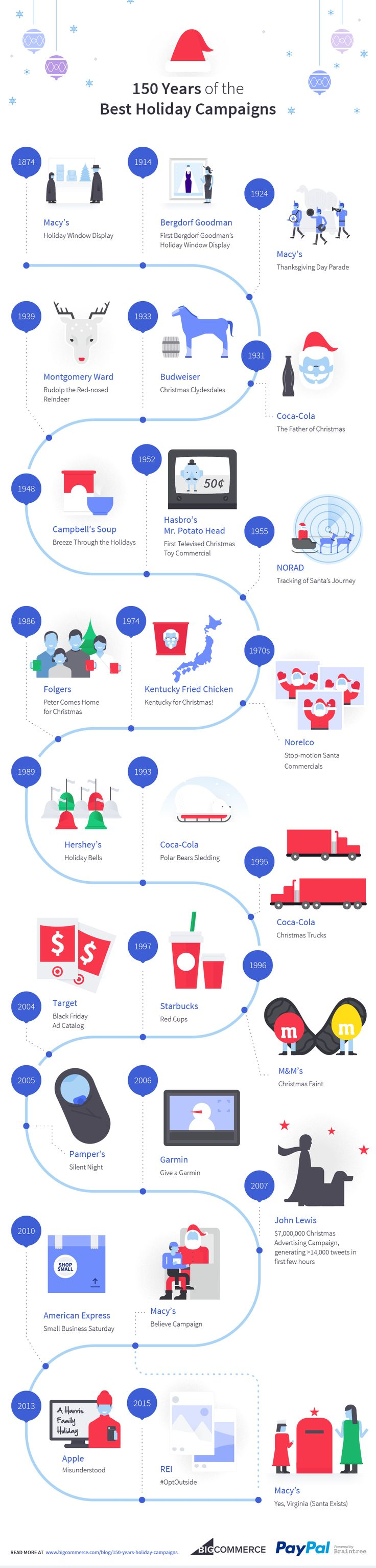 150 Years of the Best Holiday Campaigns #Infographic #Ecommerce #Marketing