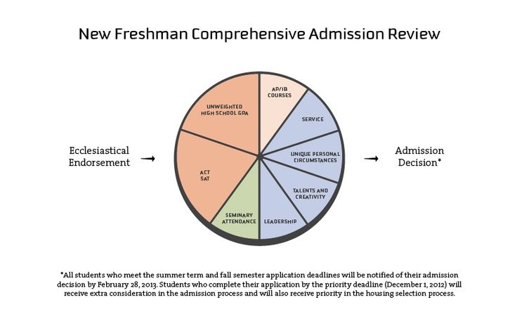 BYU New Freshman Comprehensive Admission Review